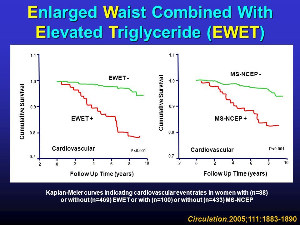 Enlarged Waist Combined With Elevated Triglyceride (EWET)