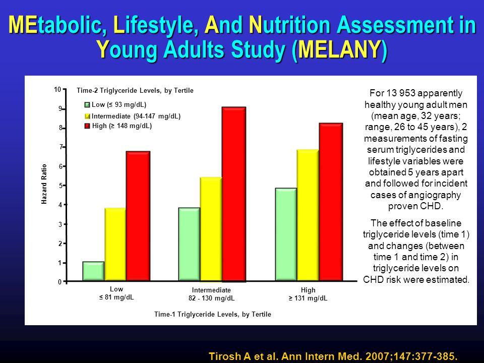 Triglycerides MEtabolic, Lifestyle, And Nutrition Assessment in Young Adults Study (MELANY) 10. Time-2 Triglyceride Levels, by Tertile.