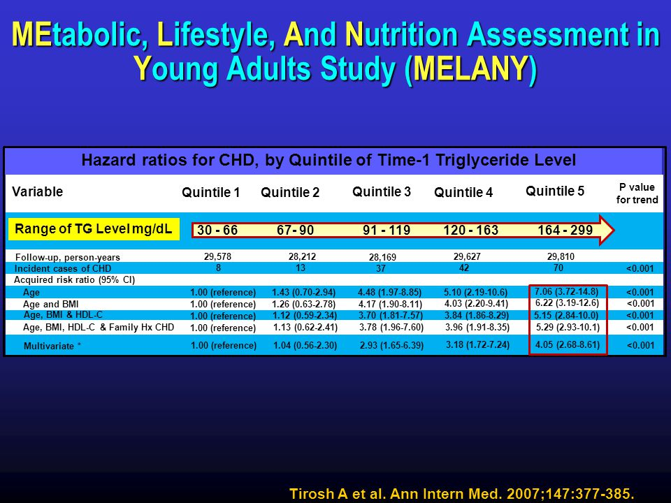 Triglycerides MEtabolic, Lifestyle, And Nutrition Assessment in Young Adults Study (MELANY)