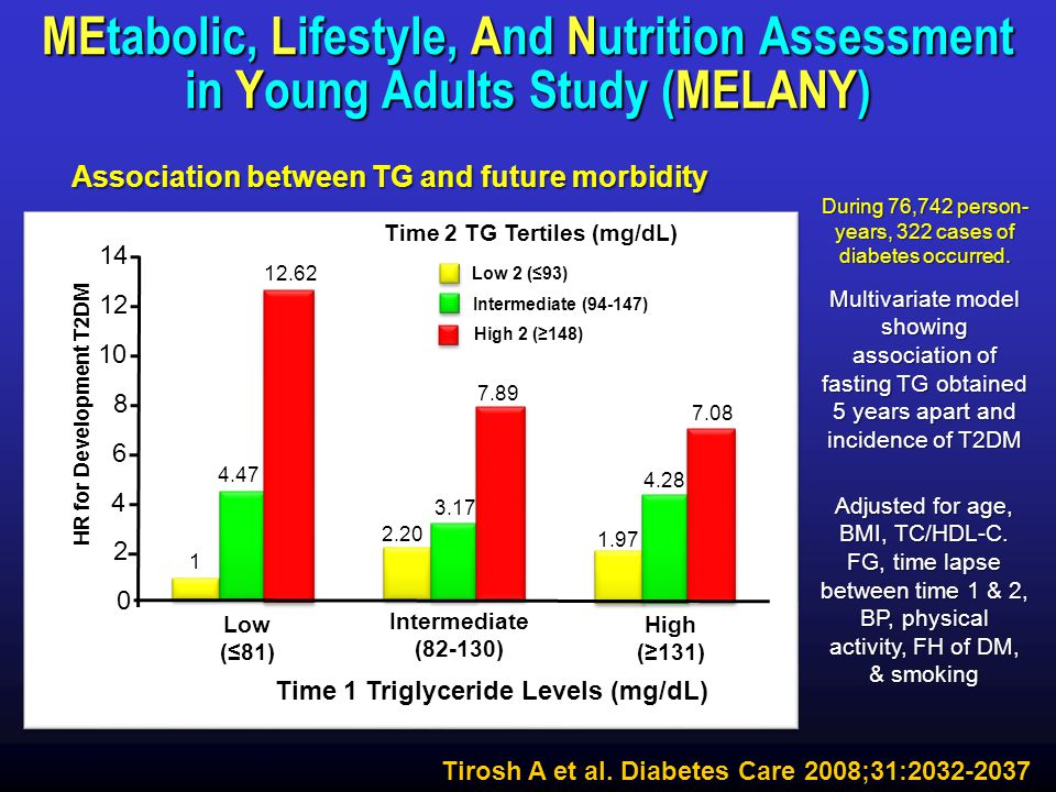Association between TG and future morbidity