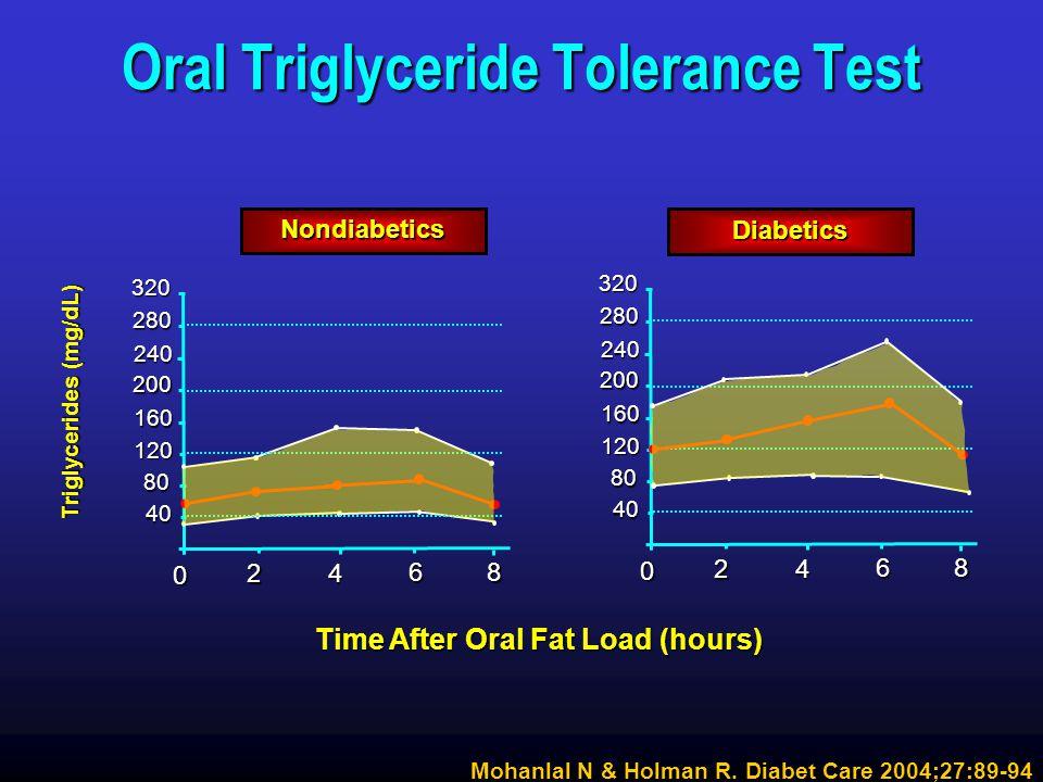 Oral Triglyceride Tolerance Test