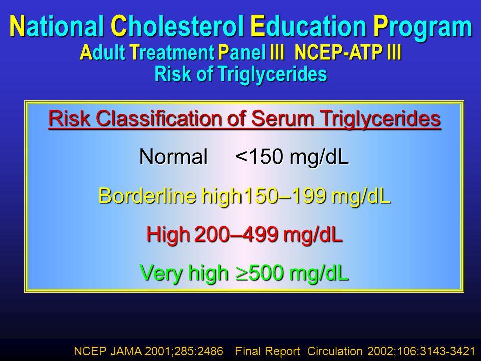 Triglycerides National Cholesterol Education Program Adult Treatment Panel III NCEP-ATP III Risk of Triglycerides.