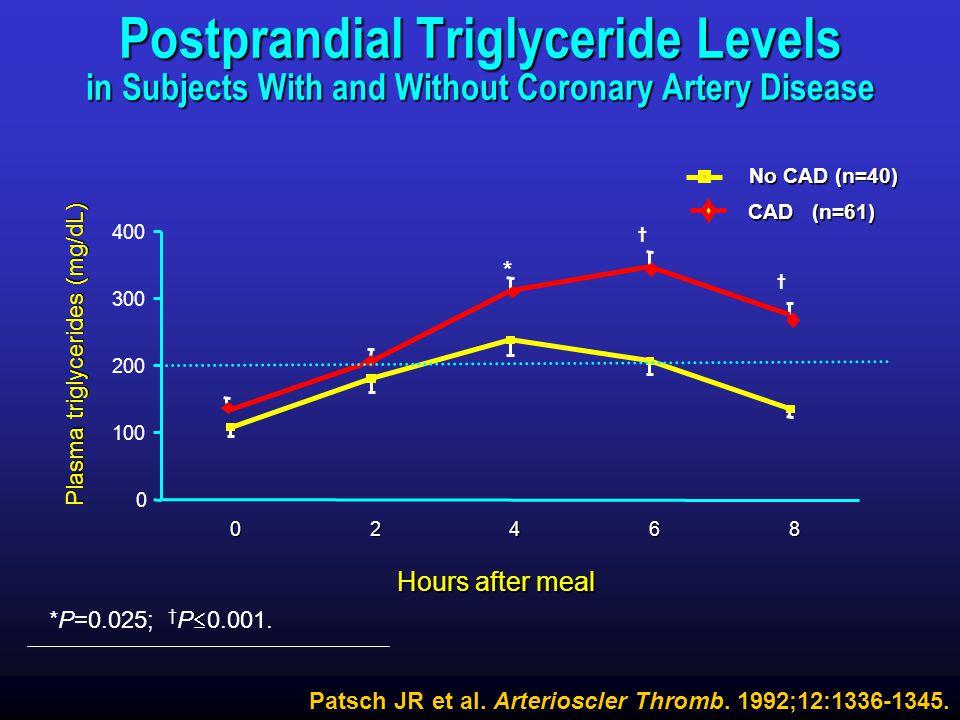 Plasma triglycerides (mg/dL)