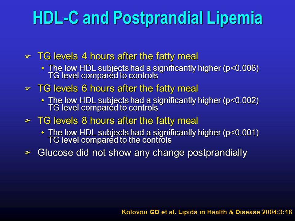HDL-C and Postprandial Lipemia
