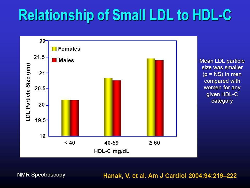 Relationship of Small LDL to HDL-C