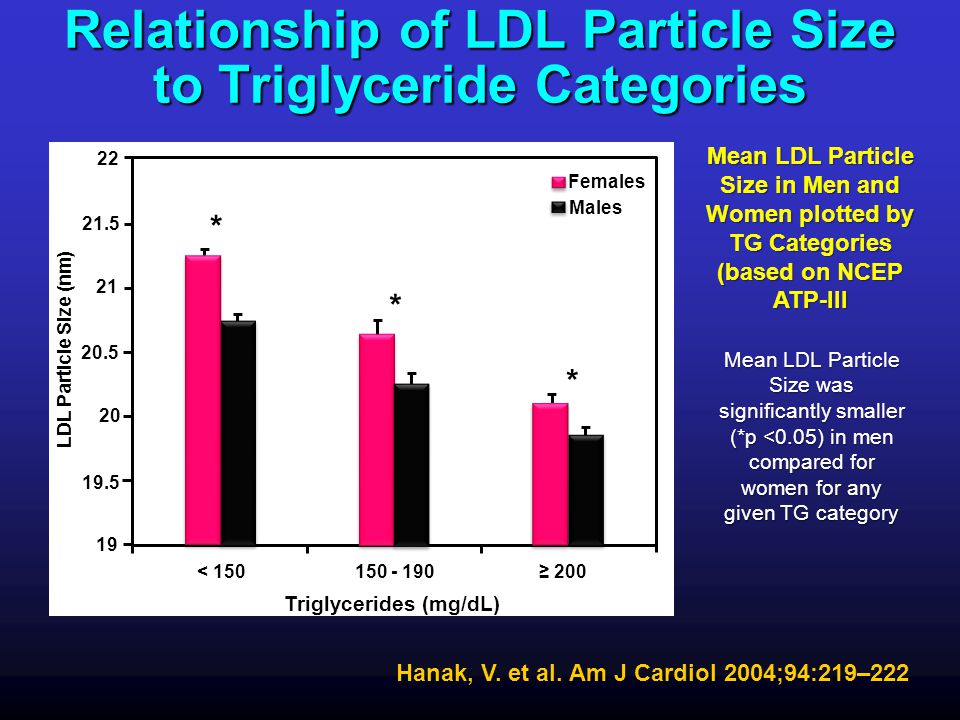 Relationship of LDL Particle Size to Triglyceride Categories