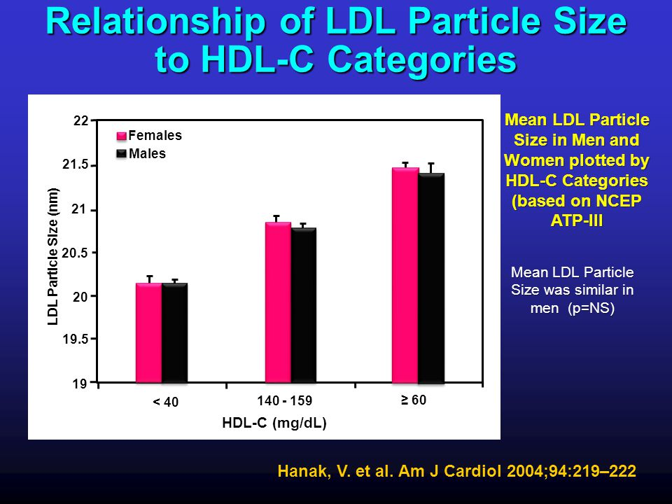 Relationship of LDL Particle Size to HDL-C Categories