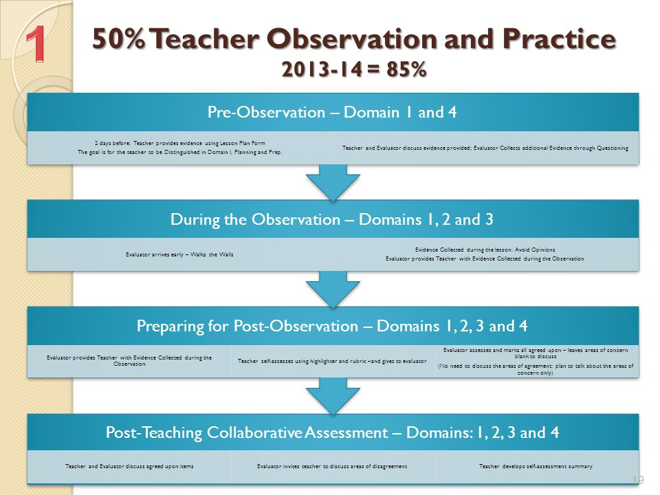 50% Teacher Observation and Practice