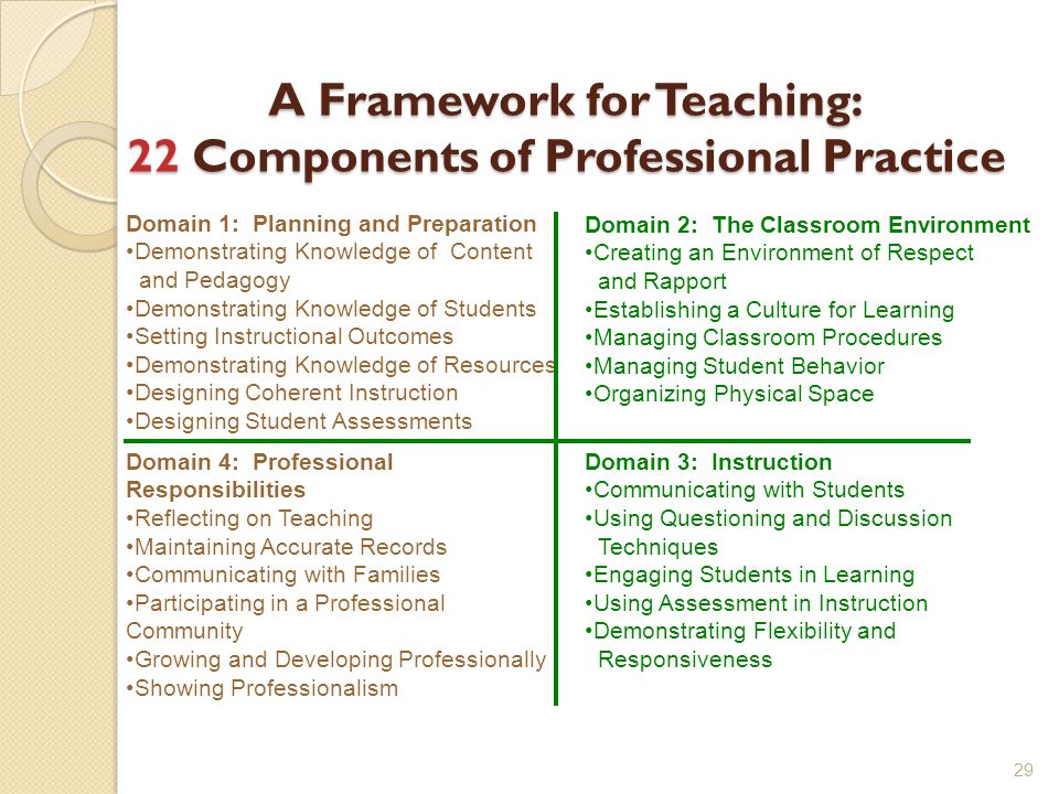 A Framework for Teaching: 22 Components of Professional Practice