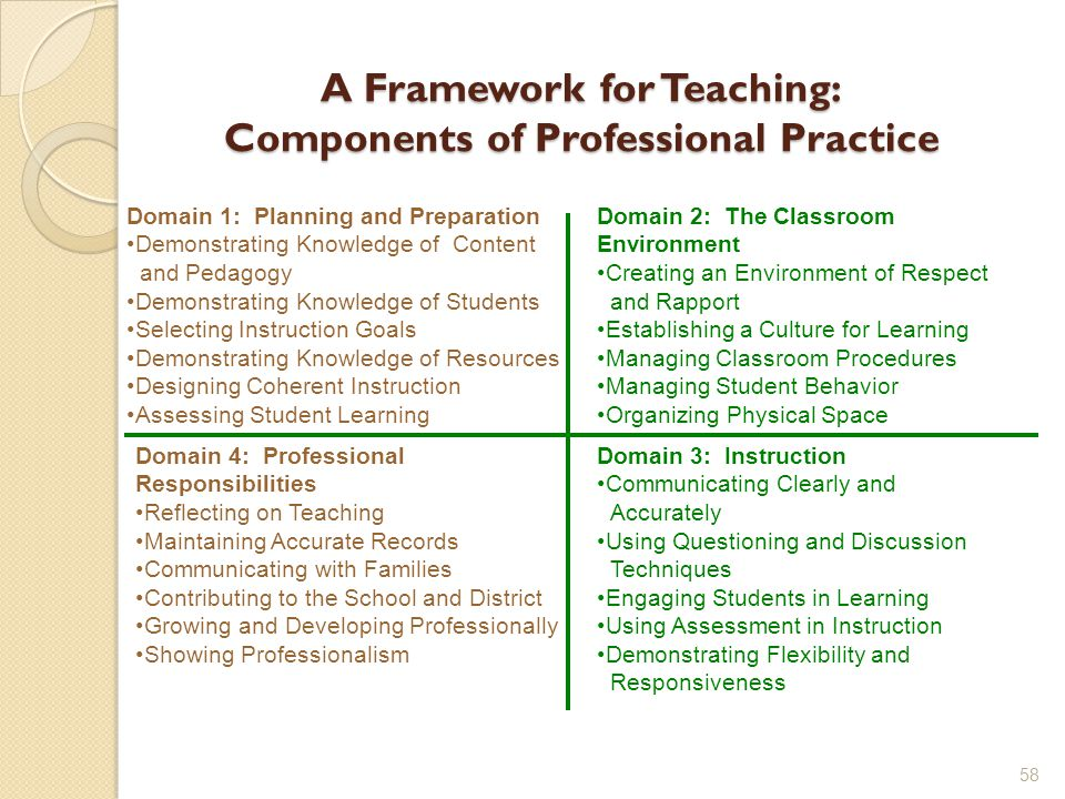 A Framework for Teaching: Components of Professional Practice