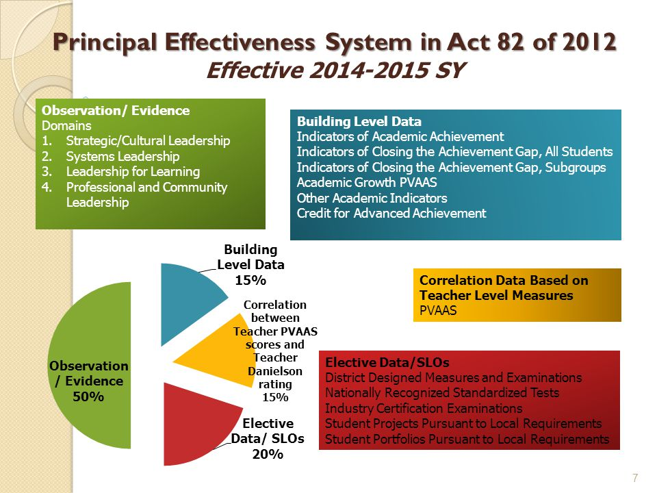 Principal Effectiveness System in Act 82 of 2012