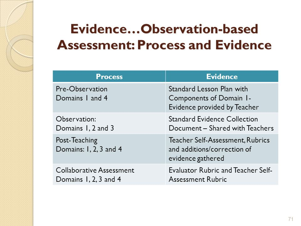 Evidence…Observation-based Assessment: Process and Evidence