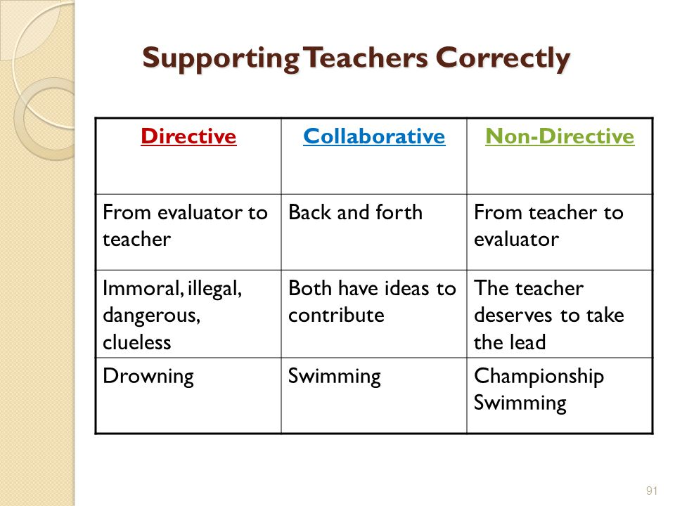 Supporting Teachers Correctly