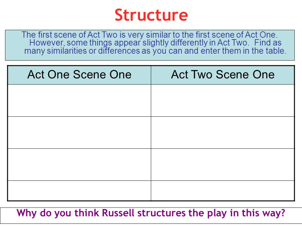Why do you think Russell structures the play in this way