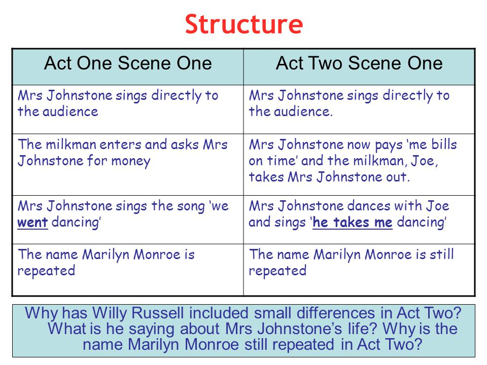 Structure Act One Scene One Act Two Scene One