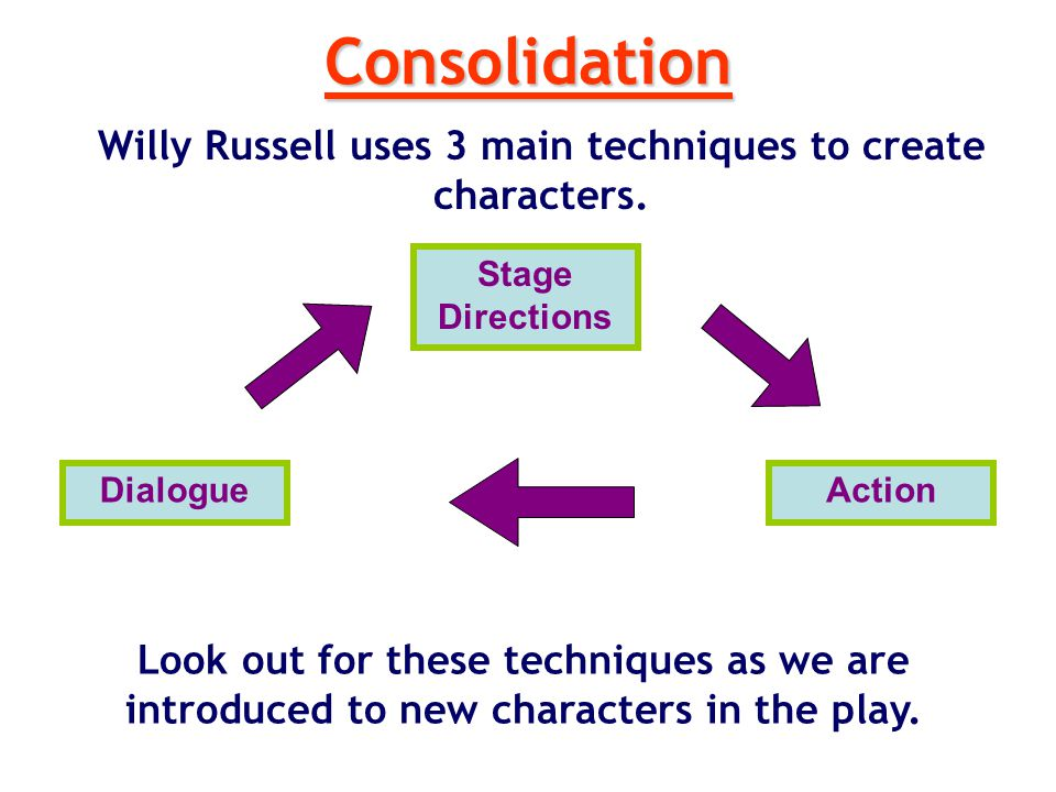 Willy Russell uses 3 main techniques to create characters.