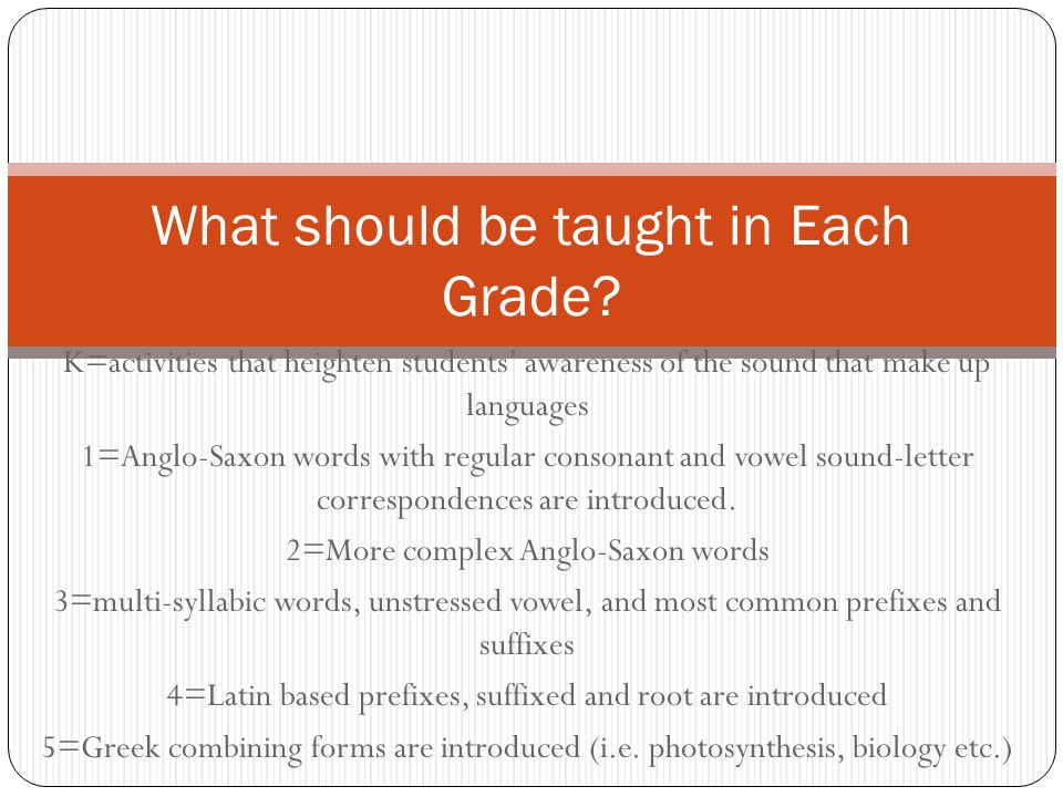 What should be taught in Each Grade