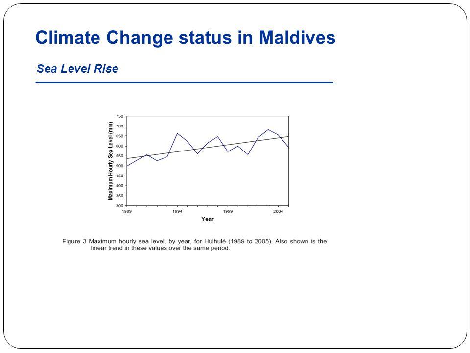 Climate Change status in Maldives