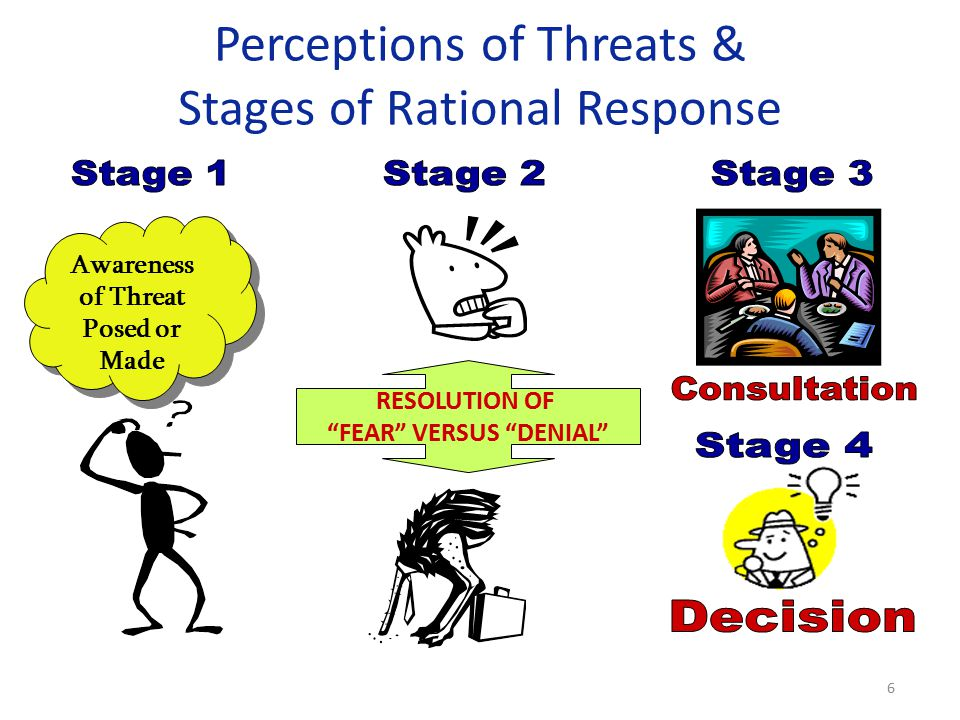 Perceptions of Threats & Stages of Rational Response