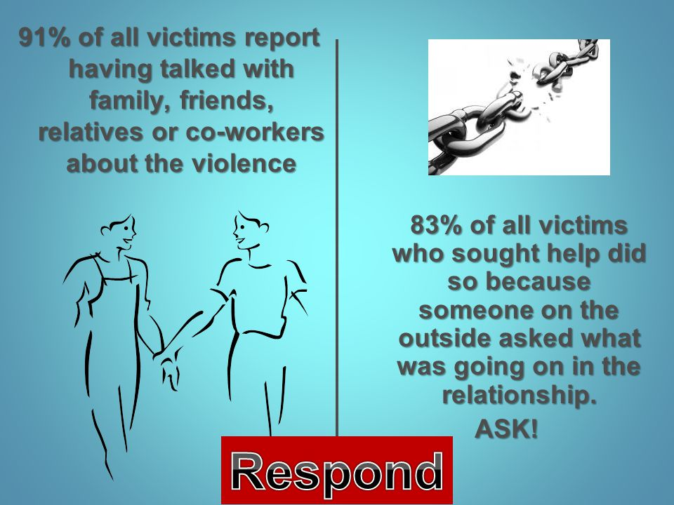91% of all victims report having talked with family, friends, relatives or co-workers about the violence