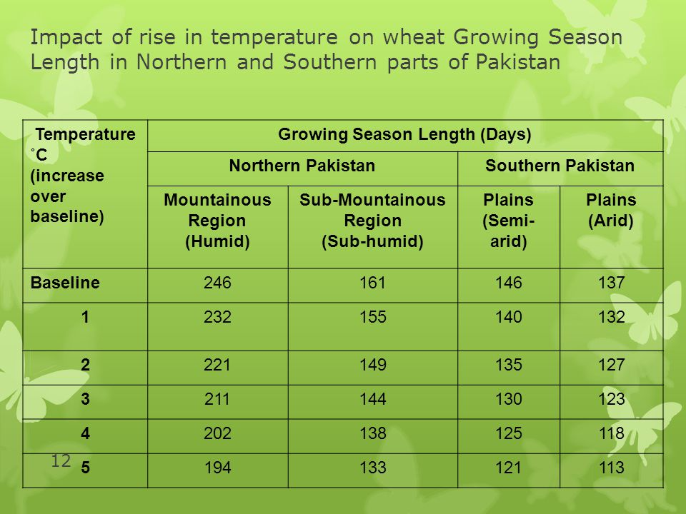 Growing Season Length (Days)