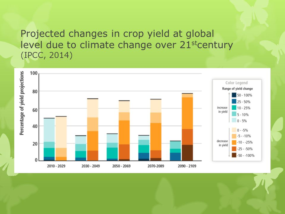 Projected changes in crop yield at global level due to climate change over 21stcentury (IPCC, 2014)
