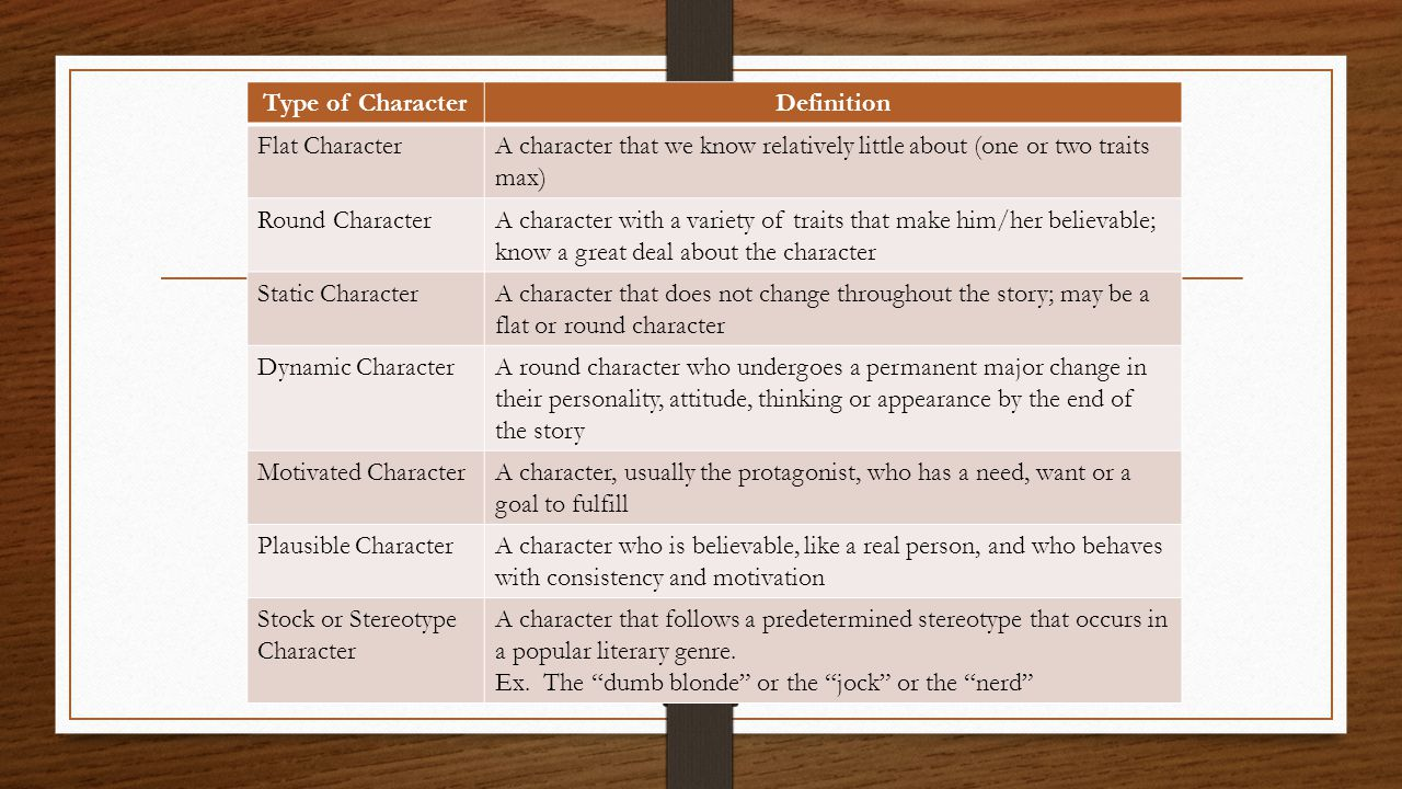 Type of Character Definition. Flat Character. A character that we know relatively little about (one or two traits max)