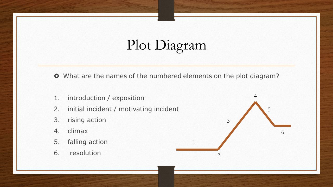 Elements of the short story ppt video online download elements of the short story 2 plot diagram 4 5 3 6 1 2 pooptronica Gallery