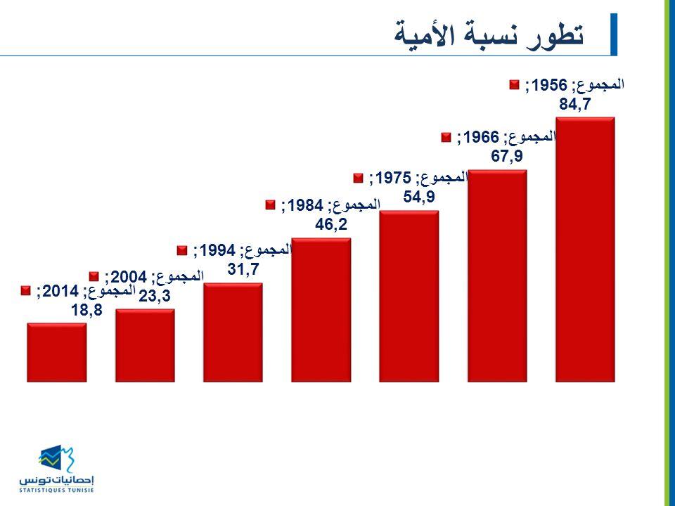 تطور نسبة الأمية