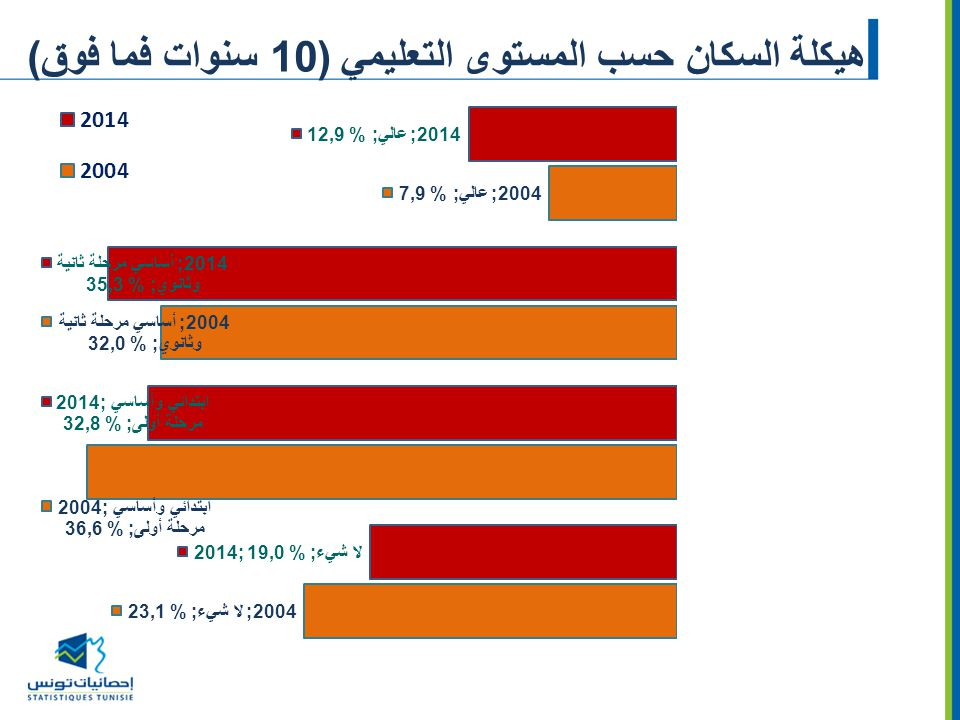 هيكلة السكان حسب المستوى التعليمي (10 سنوات فما فوق)