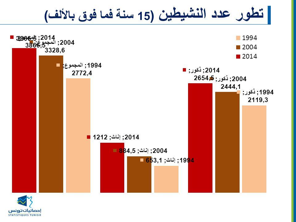 تطور عدد النشيطين (15 سنة فما فوق بالألف)