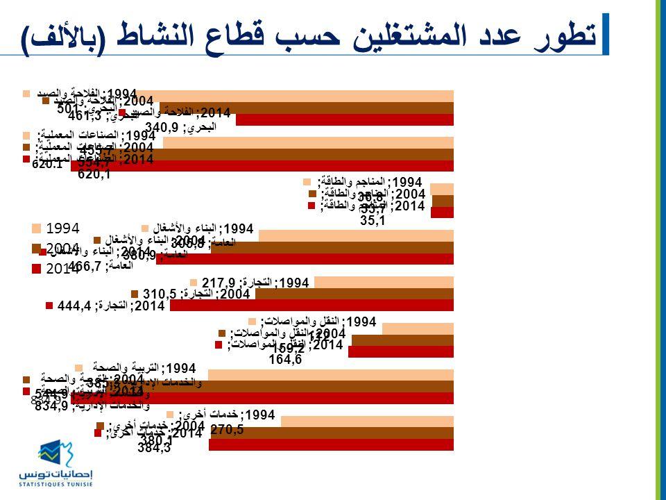 تطور عدد المشتغلين حسب قطاع النشاط (بالألف)