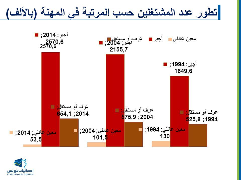 تطور عدد المشتغلين حسب المرتبة في المهنة (بالألف)