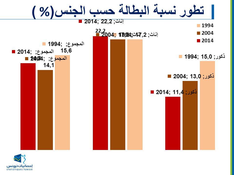 تطور نسبة البطالة حسب الجنس(% )