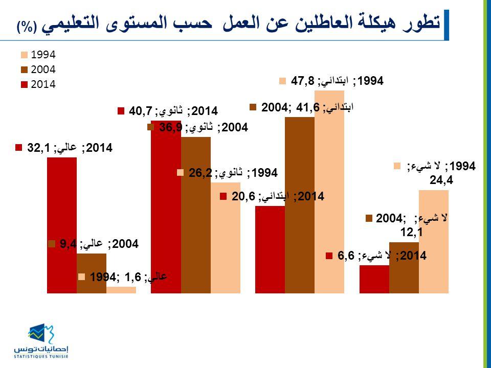 تطور هيكلة العاطلين عن العمل حسب المستوى التعليمي (%)