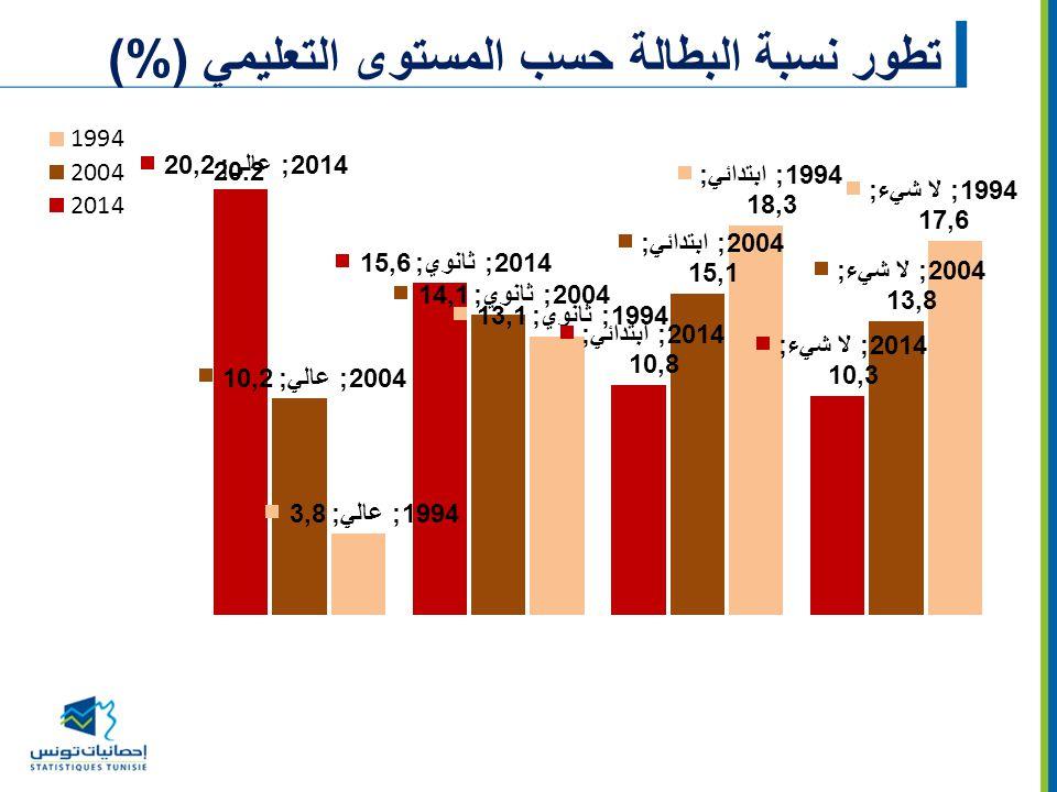 تطور نسبة البطالة حسب المستوى التعليمي (%)