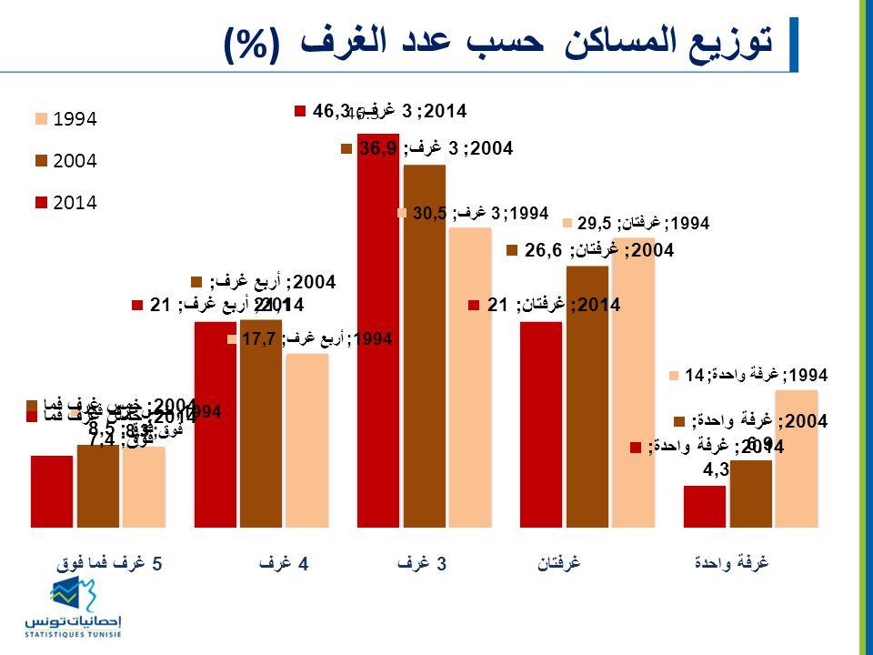 توزيع المساكن حسب عدد الغرف(%)