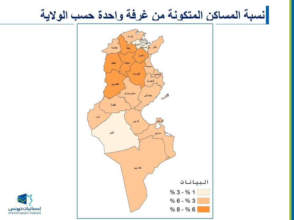 نسبة المساكن المتكونة من غرفة واحدة حسب الولاية
