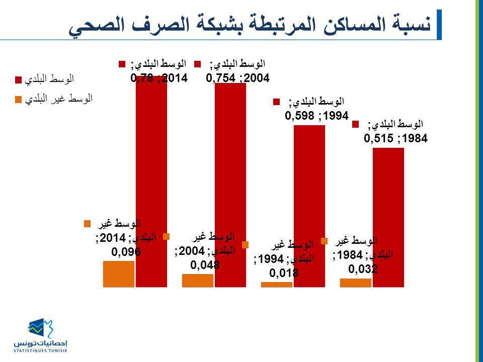 نسبة المساكن المرتبطة بشبكة الصرف الصحي