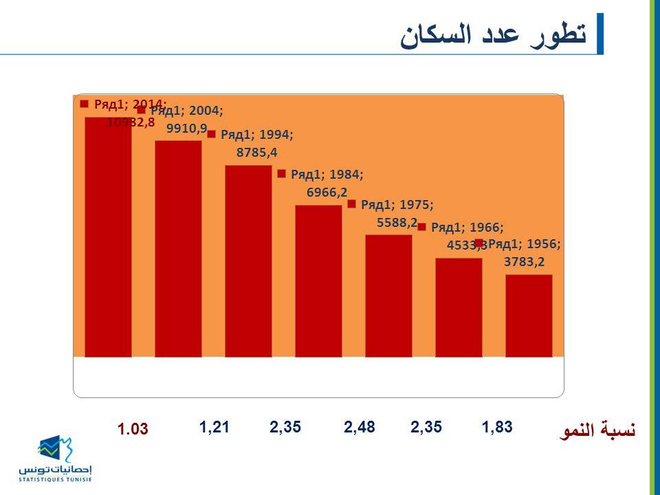 تطور عدد السكان نسبة النمو 1.03 1,83 2,35 2,48 1,21
