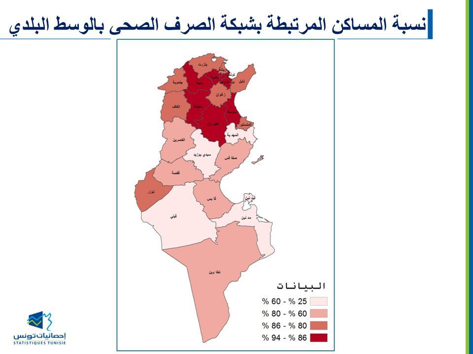 نسبة المساكن المرتبطة بشبكة الصرف الصحي بالوسط البلدي