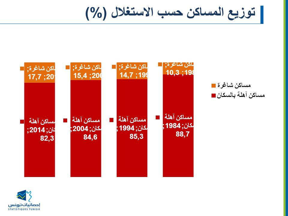 توزيع المساكن حسب الاستغلال (%)