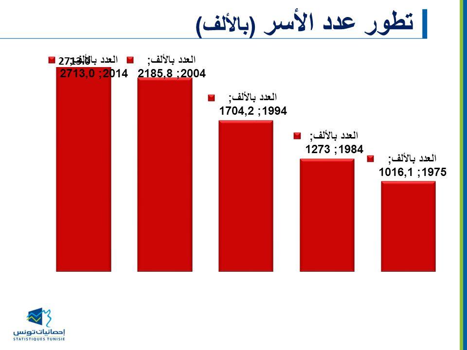 تطور عدد الأسر (بالألف)