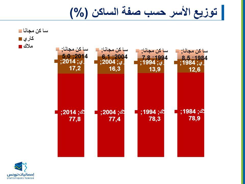 توزيع الأسر حسب صفة الساكن (%)