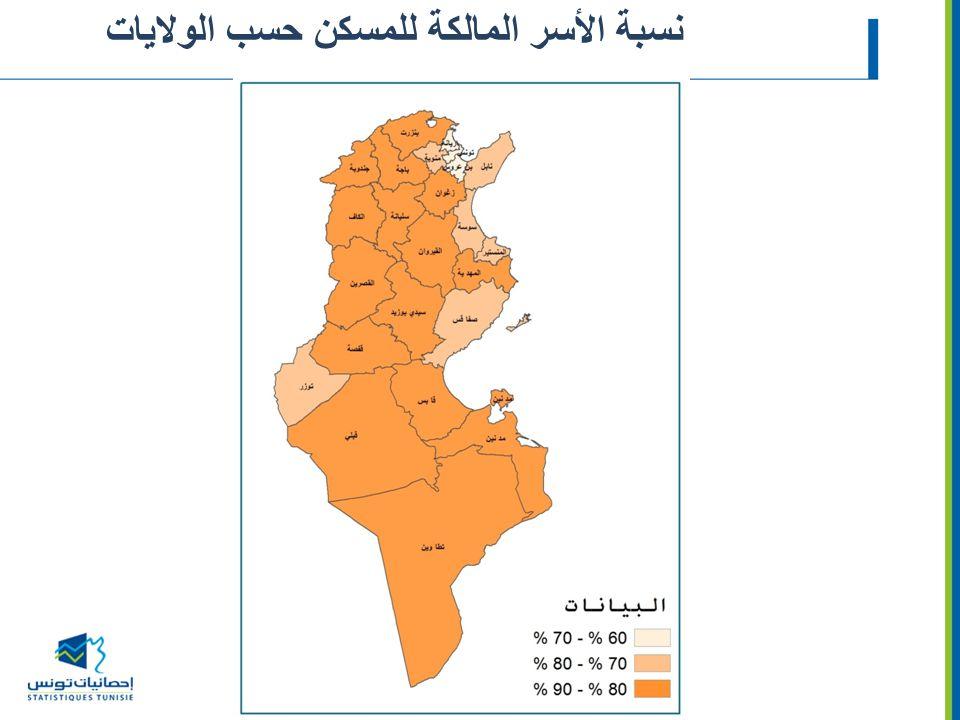 نسبة الأسر المالكة للمسكن حسب الولايات