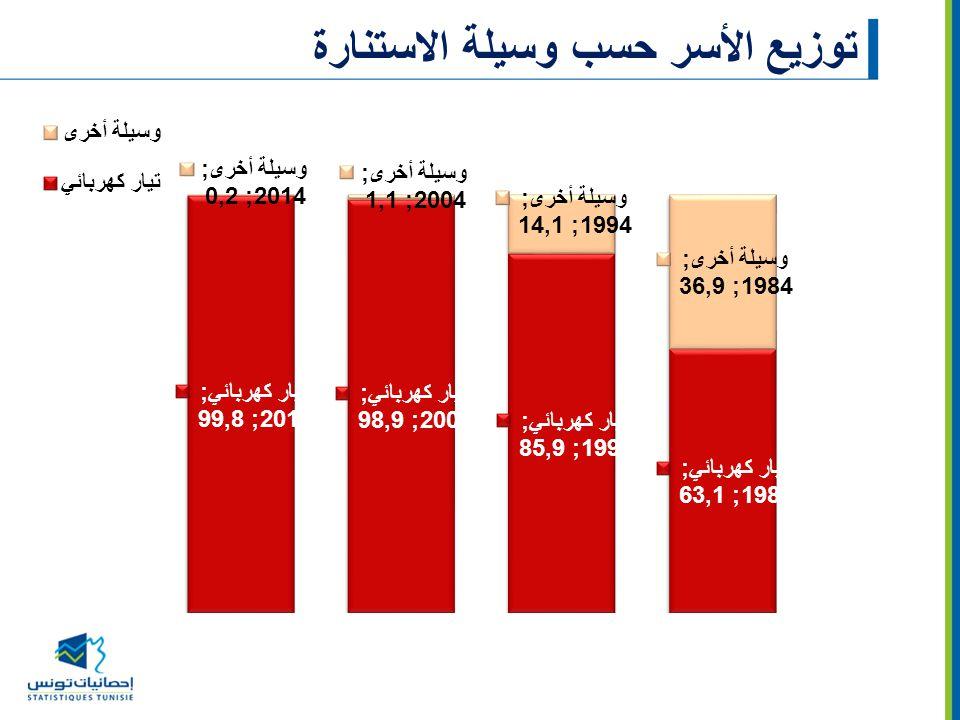 توزيع الأسر حسب وسيلة الاستنارة