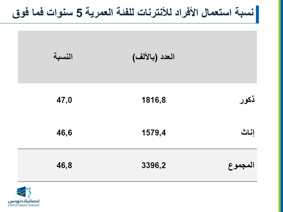 نسبة استعمال الأفراد للأنترنات للفئة العمرية 5 سنوات فما فوق