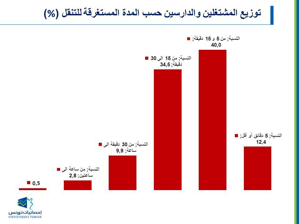 توزيع المشتغلين والدارسين حسب المدة المستغرقة للتنقل (%)