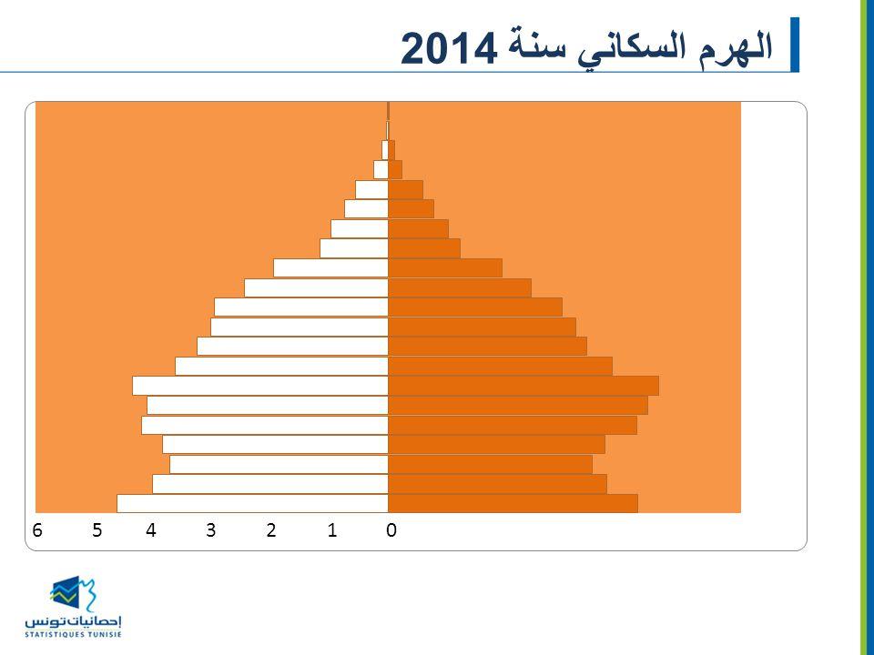 الهرم السكاني سنة 2014 إناث ذكور 6 5 4 3 2 1 0