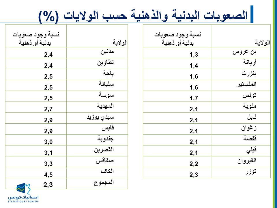 الصعوبات البدنية والذهنية حسب الولايات (%)